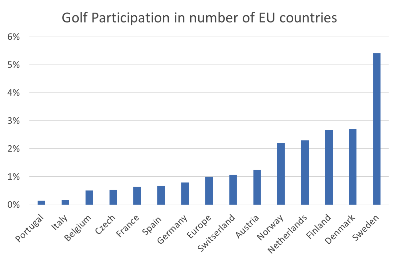 golfparticipation-Europe